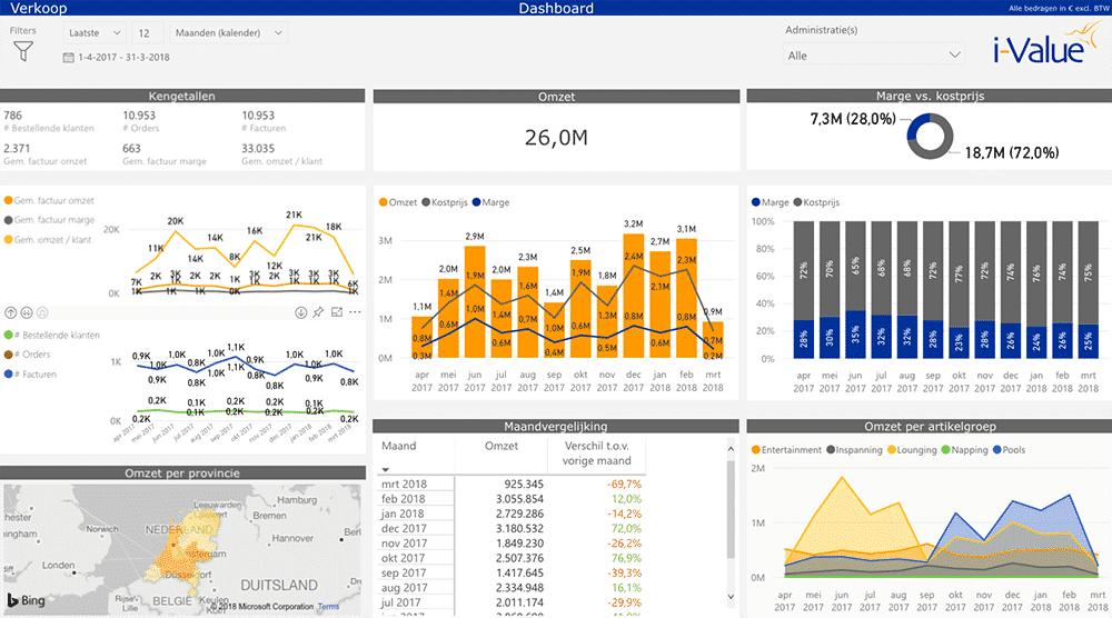 Exact Online Power BI dashboard verkoop. Omzet, kostprijs, marge en kengetallen.