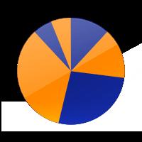 Visualisatie taart grafiek diagram